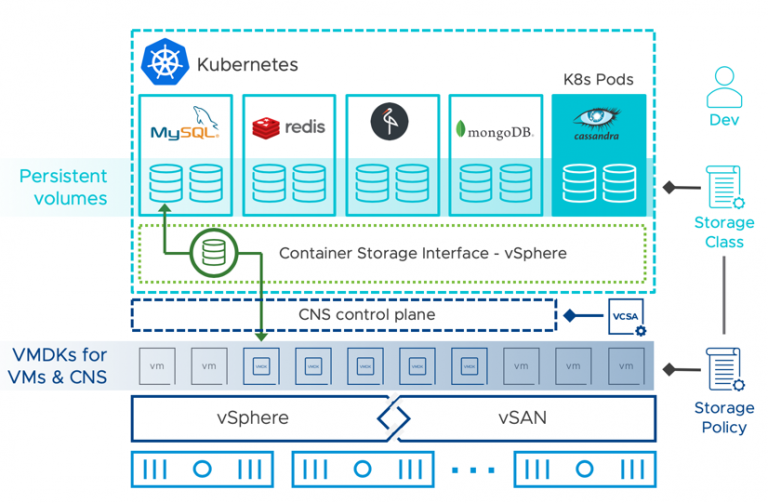 HCI-Kubernetes-VMware